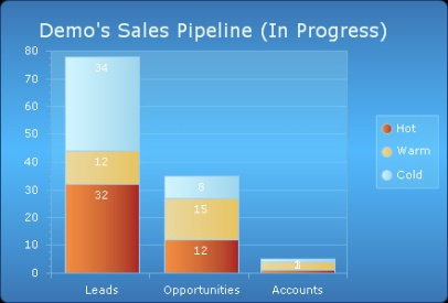 sales pipeline funnel example
